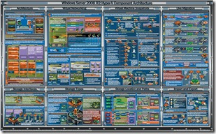 Hyper-V R2 Component Architecture Poster