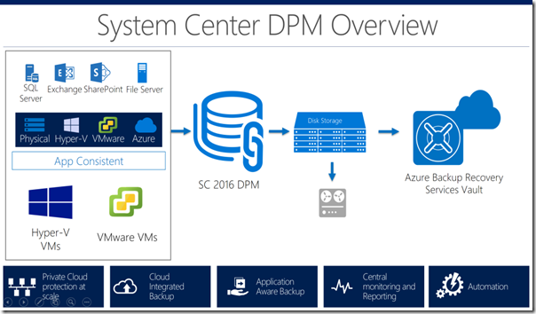 DPM-Overview-1024x576